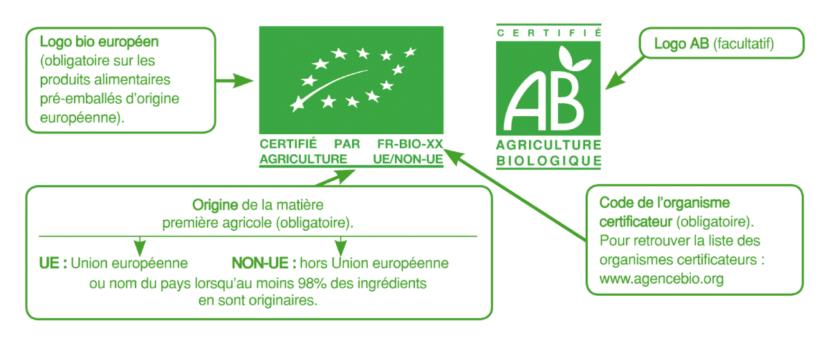 Label européen de l'Agriculture Biologique